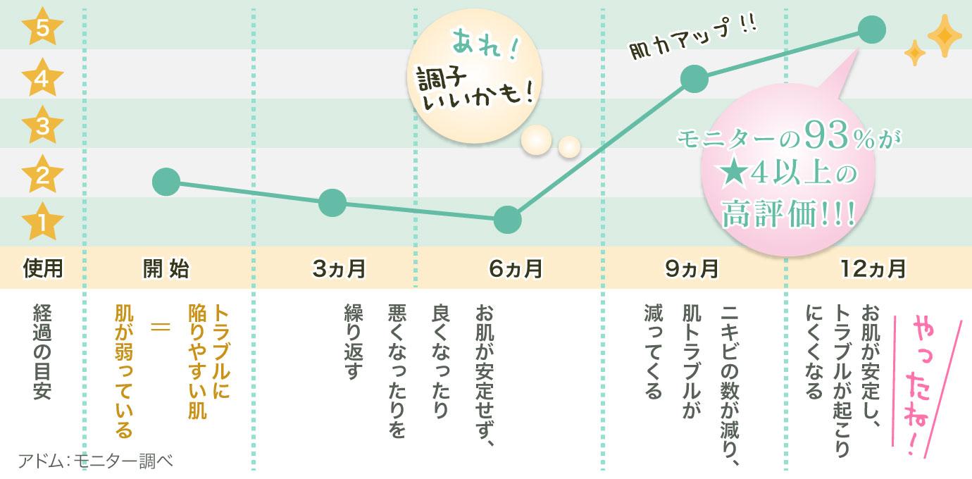 モニターの93%が★4以上の高評価!!!