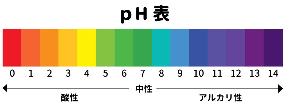 ペーハー表(石鹸は弱アルカリ、ローションとエッセンスは弱酸性)